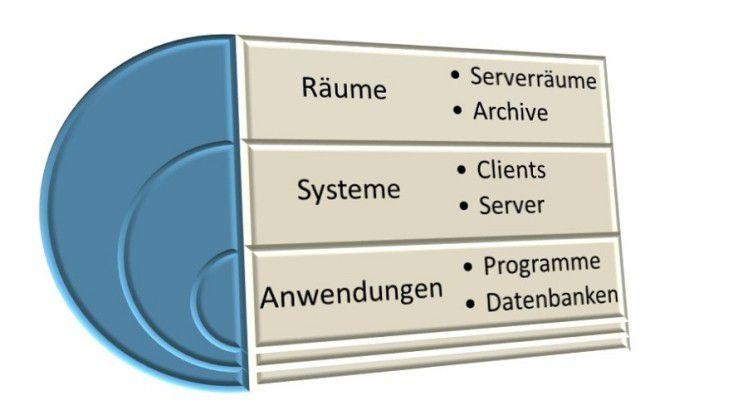 Der Zusammenhang von Räumen, Systemen und deren Anwendungen ist elementar, um angemessene Schutzvorkehrungen zu treffen.