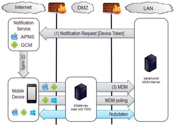 Die Architektur des baramundi Systems abstrahiert von den Eigenheiten der Plattform-Anbieter.