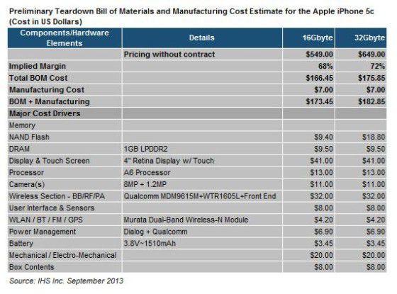 Die Fertigungskosten für das iPhone 5c beziffert iSuppli mit unter 130 Euro.