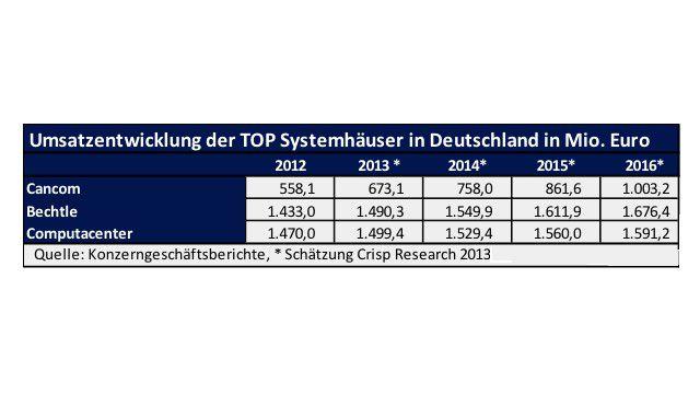 Die Analysten von Crisp Research erwartet von Cancom den Umsatzsprung über die eine-Milliarde-Euro-Grenze im Jahr 2016.