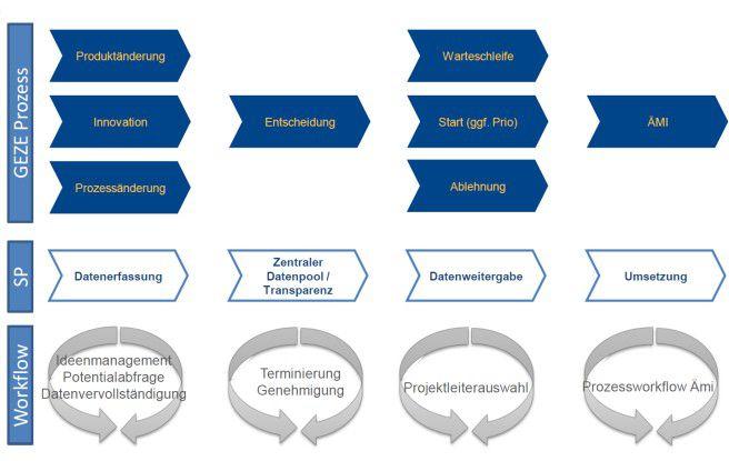 Der GEZE-Produktprozess in der Übersicht - mit den Workflows und den dazugehörenden Sharepoint-Funktionen.