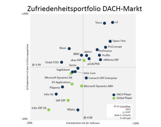 Zufriedenheitsportfolio DACH-Markt