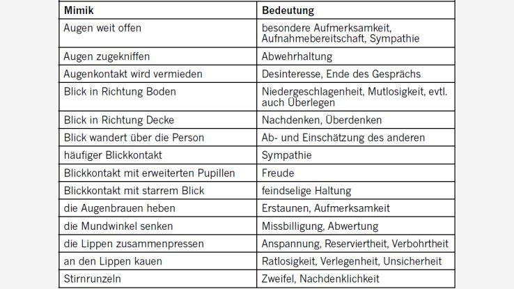 Körpersprache tabelle