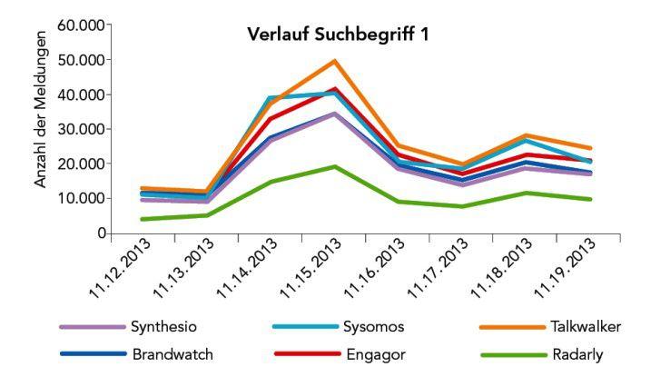 Durchschnittlich fanden die sechs getesteten Social-Media-Monitoring-Tools im World Wide Web 164.866 Beiträge zum Suchbegriff 1.