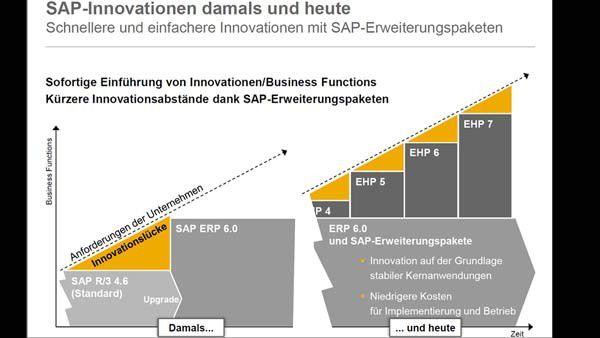 Über SAP Enhancement Packages werden regelmäßig Innovationen und technische Verbesserungen für die SAP Business Suite ausgeliefert.