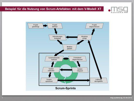 IT-Projekt-Management: Scrum, Kanban, V-Modell XT – was