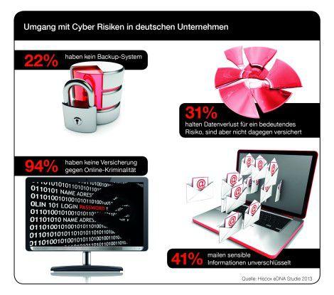 Die Ergebnisse der Hiscox eDNA Studie 2013 zeigen, dass deutsche Mittelständler immer noch unzureichend gegen IT-Risiken gewappnet sind.