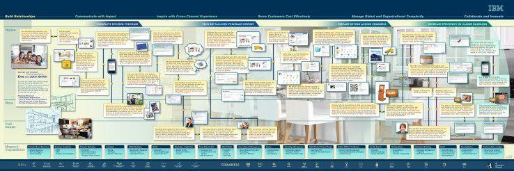 IBM will mit interaktiven Lösungen den Vertrieb von Kunden aufmotzen helfen.