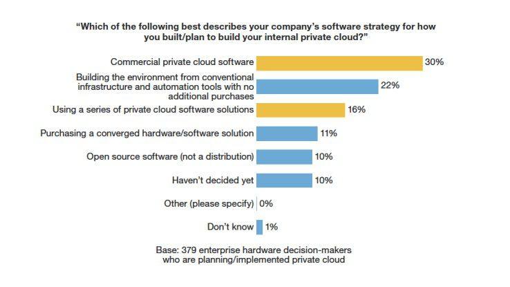In der Regel schaffen Unternehmen eine Software an, um Private Cloud zu installieren. Damit will man die vorhandene IT um IaaS-Funktionen anreichen.