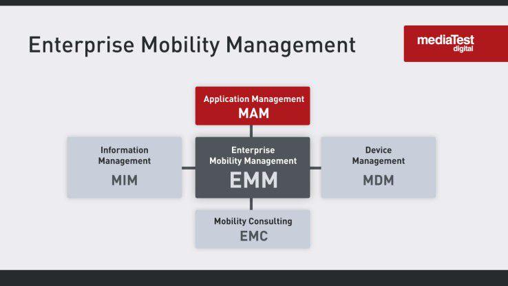Die Disziplinen des Enterprise Mobility Managements (EMM)