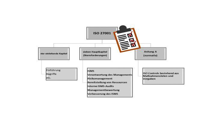 Die Struktur der ISO 27001