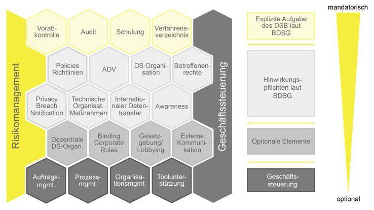 Ein modulares Datenschutz-Management-System am Beispiel des Bundesdatenschutzgesetzes (BDSG).