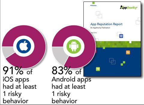Der Winter 2014 App Reputation Report von Appthority unterstreicht die Notwendigkeit, mehr für die App-Sicherheit zu tun. Von den Top 400 Apps für iPhones oder Android-Smartphones haben 91 Prozent (iOS) bzw. 83 Prozent (Android) mindestens eine kritische Schwachstelle.