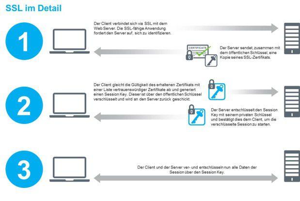 Die Grafik zeigt auf, wie der TLS/SSL-Prozess en detail funktioniert.