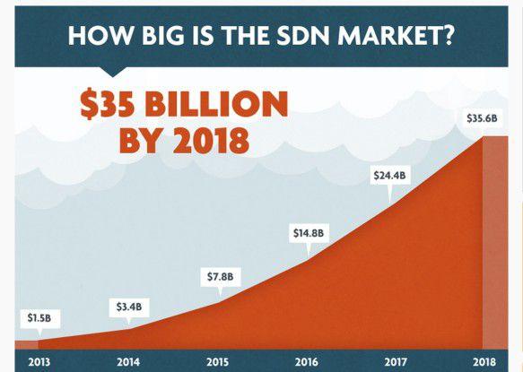 Im Jahr 2018 werden laut einer Studie von Plexxi, SDN Central und Lighthouse Venture weltweit SDN-Produkte im Wert von 35,6 Milliarden Dollar im Einsatz sein. Dies deckt sich in etwa mit Zahlen der amerikanischen Marktforschungsgesellschaft ACG.