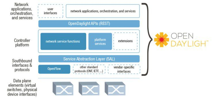 Das Ziel von OpenDaylight: die Schaffung eines SDN-Frameworks, inklusive eines auf Open-Source-Software basierenden SDN-Controllers.