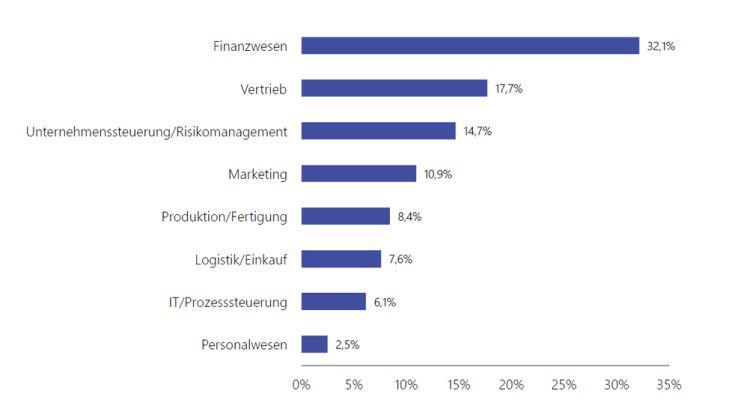 Business Intelligence hat den höchsten Durchdringungsgrad im Finanzwesen; Frage: In welchen Unternehmensbereichen werden Ihre BI?Lösungen eingesetzt? Relative Häufigkeit, n = 15