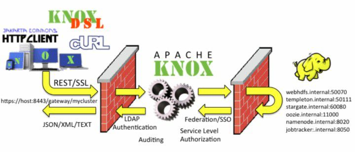 Hadoop-Sicherheit - Apache Knox und XA Secure - Hadoop ...