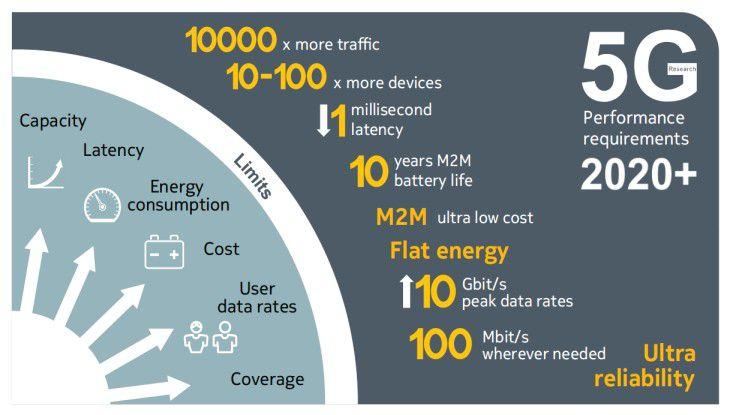 Die Anforderungen an 5G werden im Jahr 2020 gewaltig.