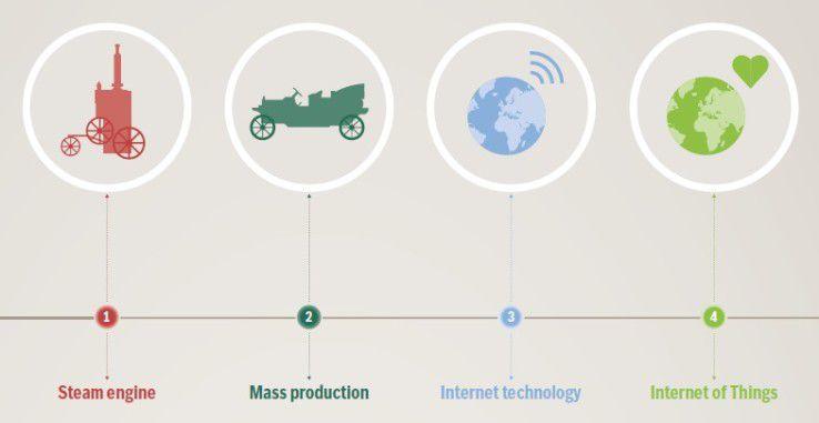 Mit dem Internet der Dinge kommt Industrie 4.0 als vierte Generation der industriellen Revolution.