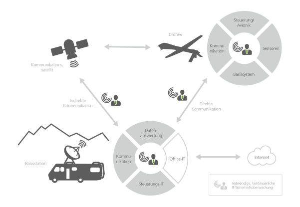 Befindet sich eine Drohne in der Luft, gibt es nicht nur zahlreiche Kommunikationskanäle, sondern auch diverse Angriffspunkte, die abgesichert werden müssen.