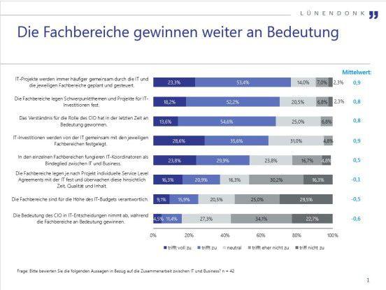 """Lünendonk-Studie: """"Der Markt für IT-Beratung und IT-Service in Deutschland"""""""