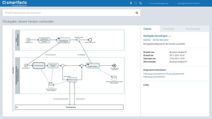 Smartfacts von MID integriert verschiedene Modellierungstools.
