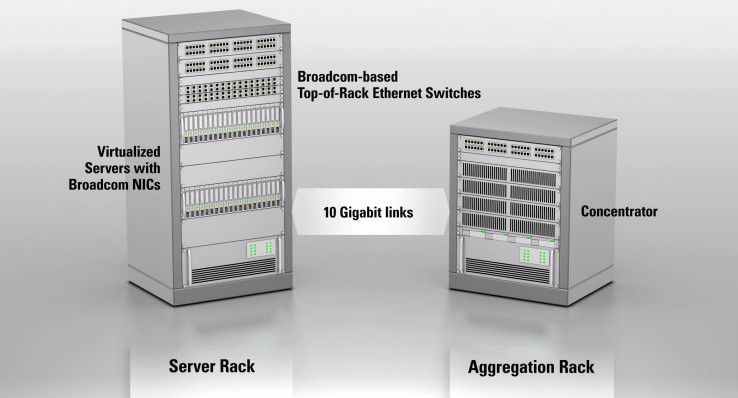 Gut zu wissen: Eine Alternative zu End-of-Row-Konfigurationen ist ein Top-of-Rack-Konzept. Dabei wird jedem Rack ein Switch zugeordnet.