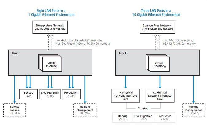 Einsparungen: Durch die Migration 1-Gigabit-Ethernet zu 10 GbE lässt sich unter anderen die Zahl der LAN-Ports deutlich reduzieren. Auch die Kabelinfrastruktur wird einfacher und um bis zu 40 Prozent kostengünstiger.