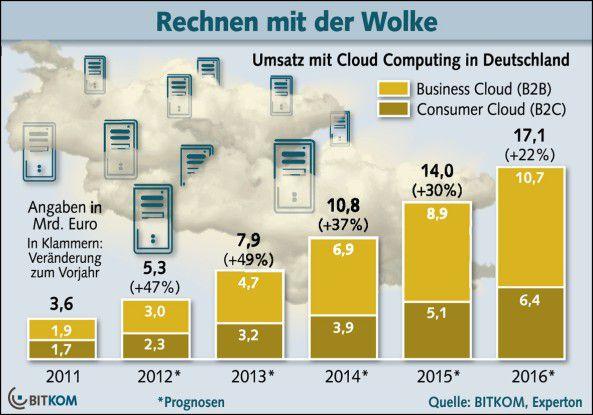 Nach Angaben der Marktforschungsgesellschaft Experton Group und des ITK-Branchenverbandes Bitkom wird der Umsatz mit Cloud-Computing-Produkten in Deutschland bis 2016 auf mehr als 17 Milliarden Euro wachsen.