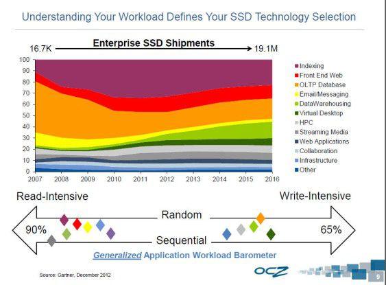 Enterprise-SSDs im Einsatz: Noch 2007 wurde Flash-Speicher hauptsächlich für Datenbanken verwendet. Einen starken Anstieg verzeichnen die Solid State Disks laut Gartner beim Data Warehousing.