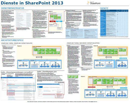 Alle SharePoint-Dienste in der Übersicht.