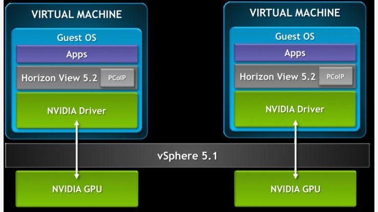 Desktop-Virtualisierung: Aktuelle VDI-Lösungen von Microsoft, VMware