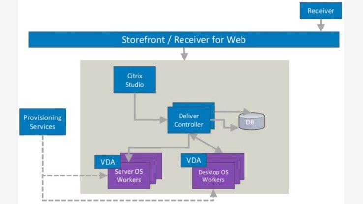 Desktop-Virtualisierung: Aktuelle VDI-Lösungen von Microsoft