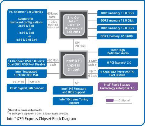 Intel X79: Blockdiagramm des Intel-Chipsatzes für Sockel-2011-CPUs