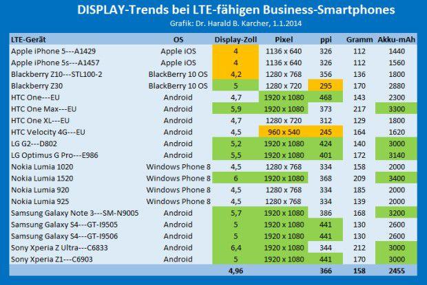 Der Trend bei vielen Spitzen-Smartphones ging 2013 ganz klar zu großen und sehr hellen Displays mit 5 bis 6 Zoll Diagonale und Full-HD-Auflösung von 1920 x 1080 Pixeln.