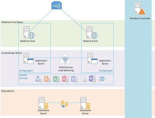 Typische redundante SharePoint-Architektur bestehend aus zwei Web-Frontend (WFE)-Servern, zwei Anwendungsservern sowie zwei SQL-Servern.