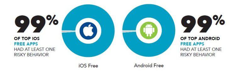 Sammelwütige Apps. Sowohl unter Android als auch unter iOS gibt es kaum Apps, die keine User-Daten abgreifen.