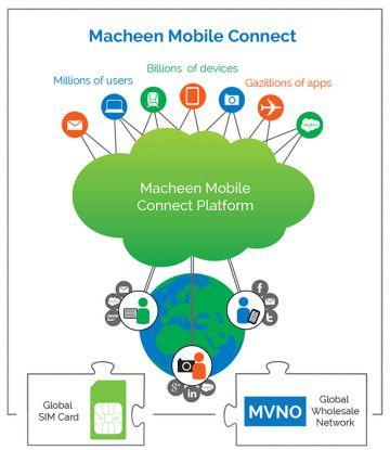 Grundlage von Good Work with Data ist die mit Macheen übernommene Plattform.