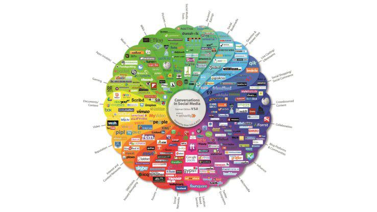 Social-Media-Prisma