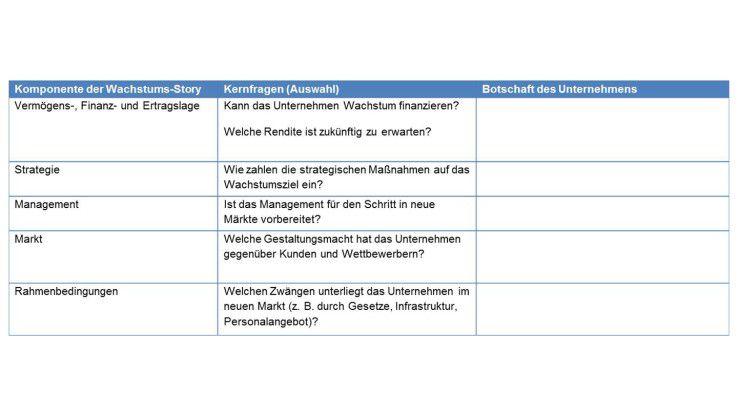 Struktur einer Kapitalmarkt-Story (Beispiel)