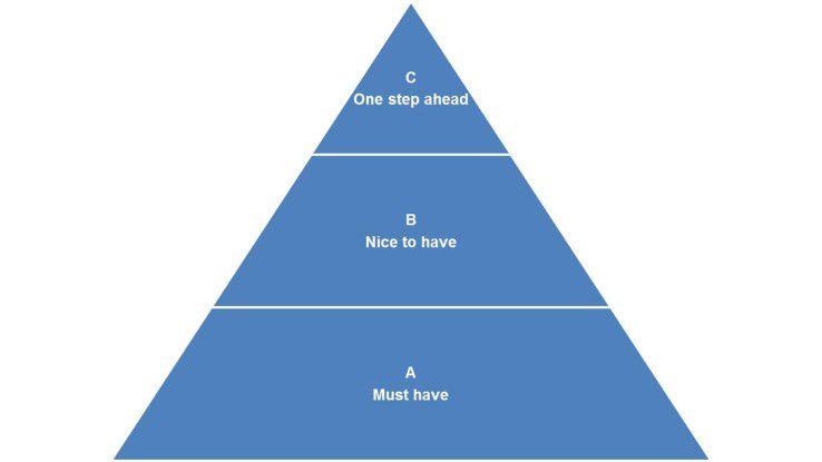 Rangfolge der Implementiertungszenarien