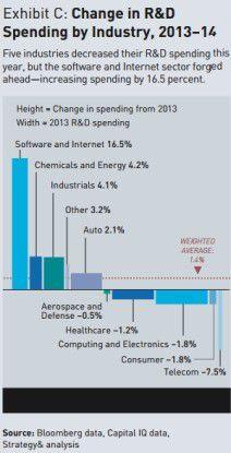 Anteil des in F&E-Ausgaben investierten Konzernumsatzes.