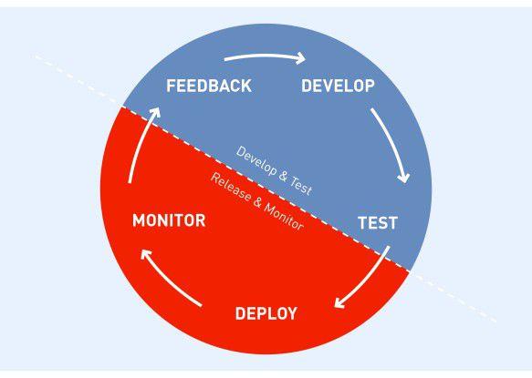 DevOps ist kein Werkzeug sondern eine Methode, die einem Lebenzyklus der Software-Entwicklung folgt. Den Kern von DevOps bilden die Menschen und die Art und Weise, wie sie zusammenarbeiten.