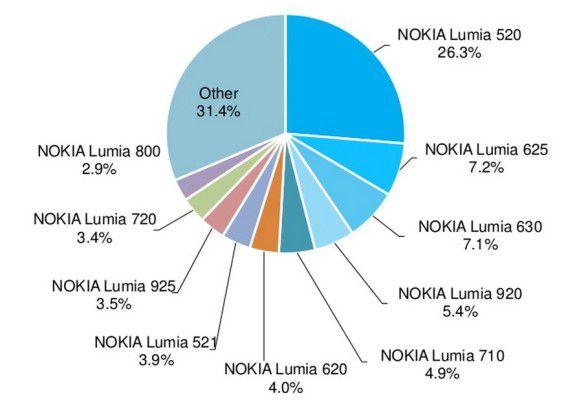 Die Verteilung der einzelnen Windows-Phone-Geräte (Nutzung)