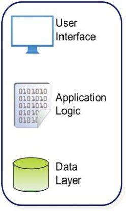 Drei Ebenen: Die Integration zwischen Salesforce CRM und dem ERP-System erfolgt meist auf drei Ebenen: Datenebene, Applikationsebene und Benutzeroberfläche.