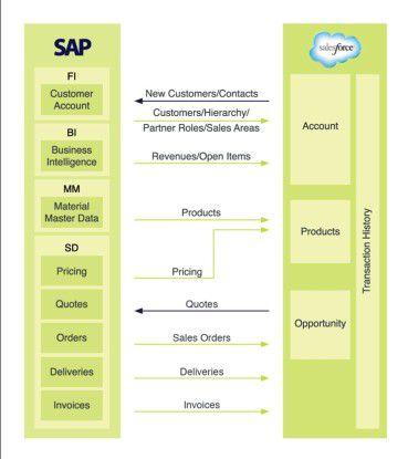 Bidirektionale Synchronisation: Das ERP-System (hier SAP) dient als Mastersystem für Bestandskunden, Aufträge und deren Abwicklung, Salesforce CRM als Master für neue und potenzielle Kunden.
