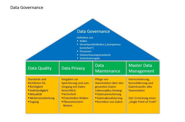 Die vier Säulen der Data Governance.