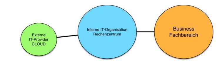 Traditionelle IT-Organisationen mit eigenem Rechenzentrum und externen Dienstleistern.