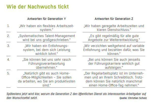 Bei der Generation Y und Z verfangen ganz unterschiedliche Argumente. Das hat Auswirkungen auf das Employer Branding eines jeden Unternehmens.